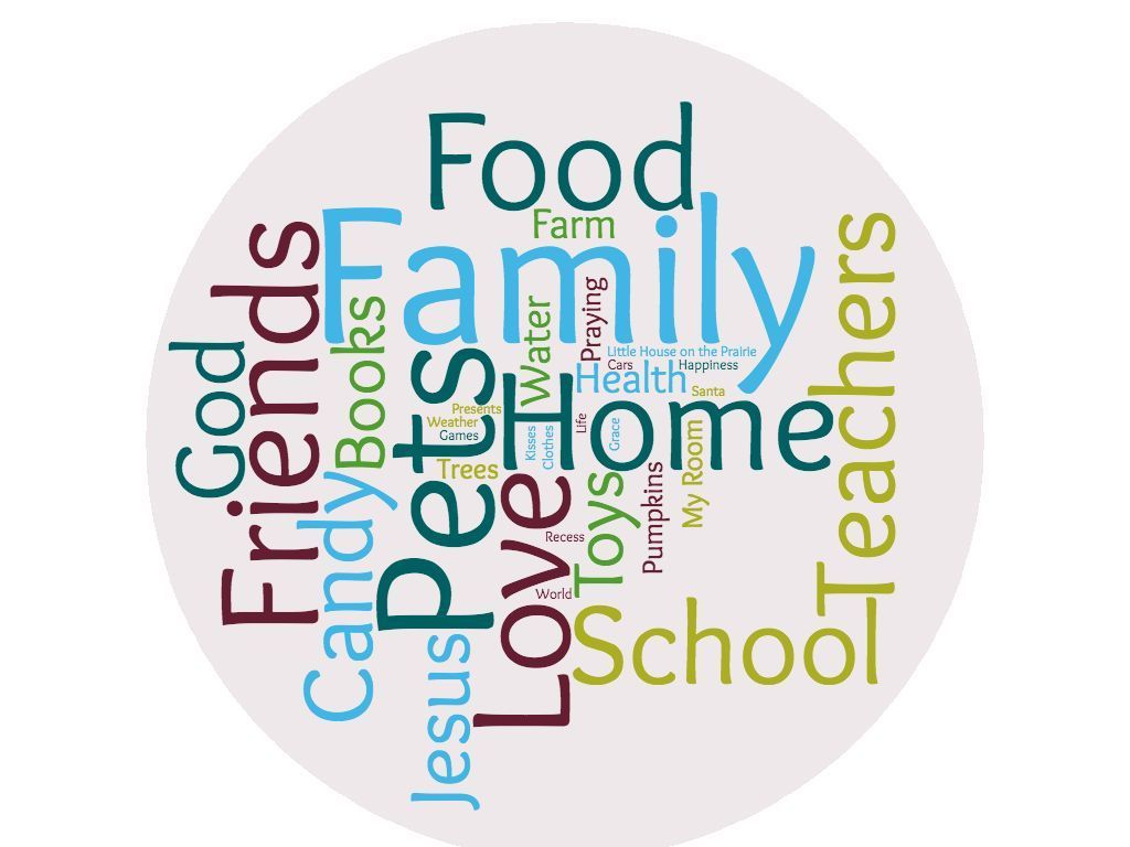Word Cloud of items Afterschool students are grateful for.
