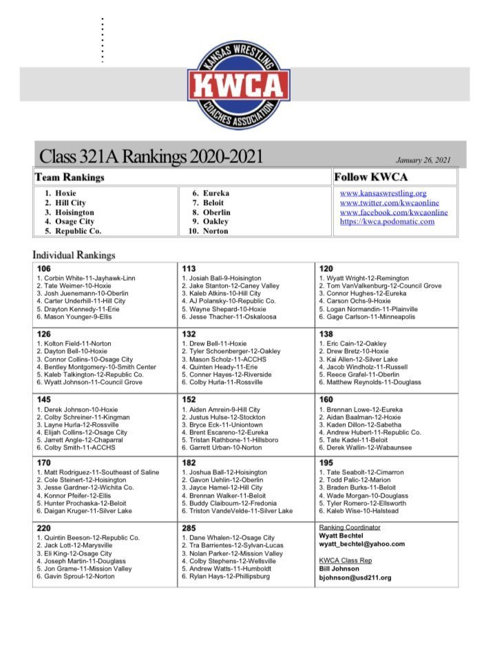 Kansas Wrestling Coaches Association 3-2-1A Rankings for week of January 25