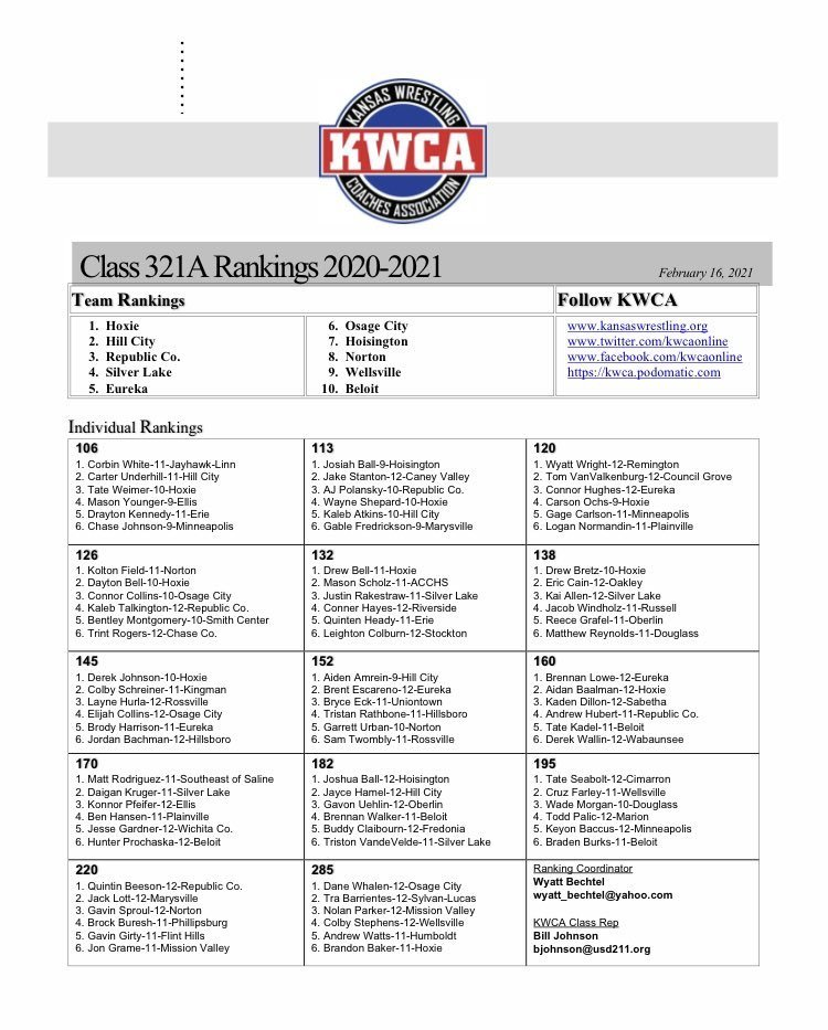 Picture of rankings for week of February 16, 2021 from Kansas Wrestling Coaches Association