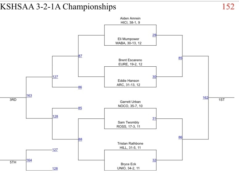 152 lb weigh bracket at 3-2-1A State Wrestling Tournament in Hays.