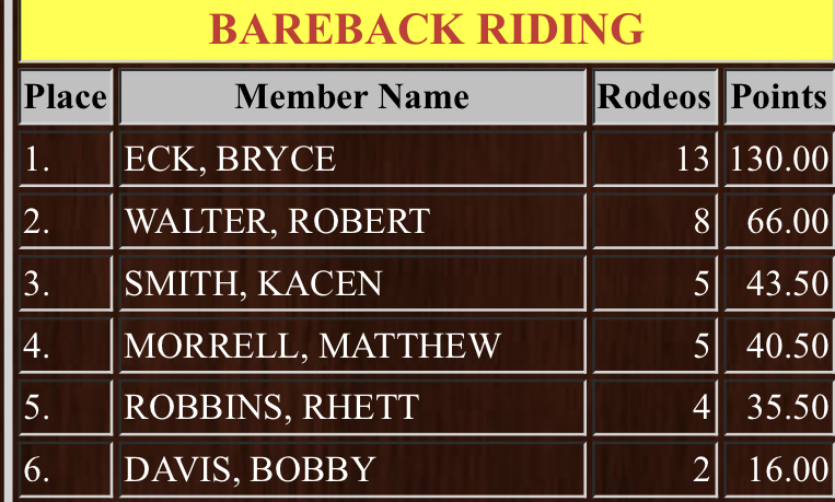Kansas High School Rodeo Association Results for Bareback Riding for 2020-21.  Bryce Eck is ranked first!