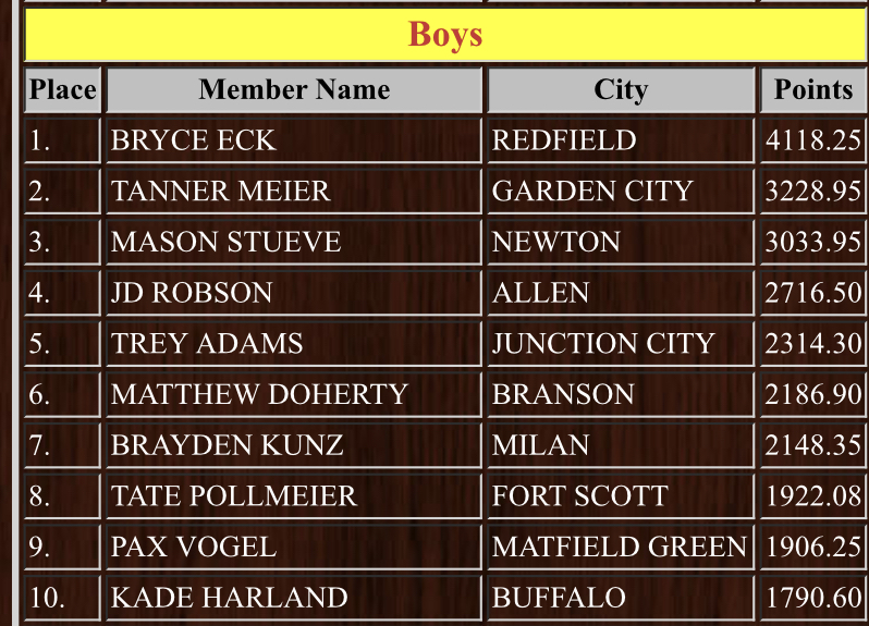 Kansas High School Rodeo Association rankings for All-Around Cowboy for 2020-21. Bryce Eck is ranked 1st!