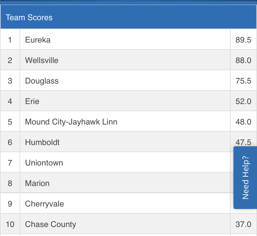 Team Scores from Regional Wrestling after Day 1 of 2