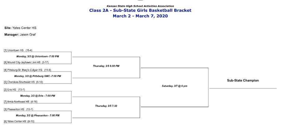 Girls Basketball 2A SubState Bracket hosted by Yates Center