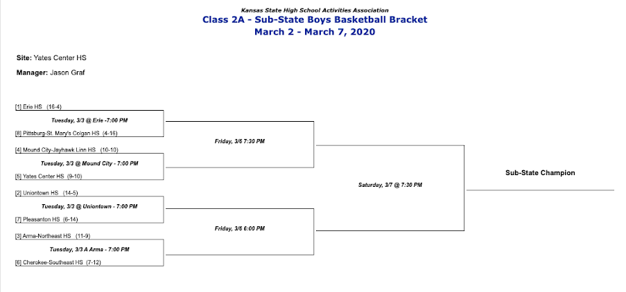 Boys Basketball 2A SubState Bracket hosted by Yates Center