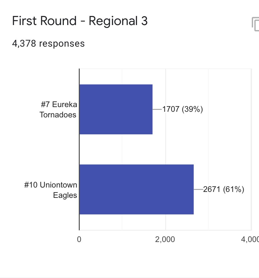Bar graph showing Uniontown receiving more votes than Eureka.